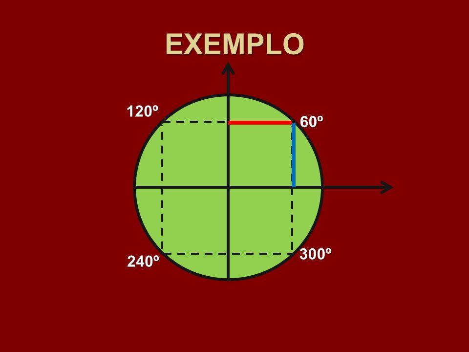 EXEMPLO 120º 60º 300º 240º