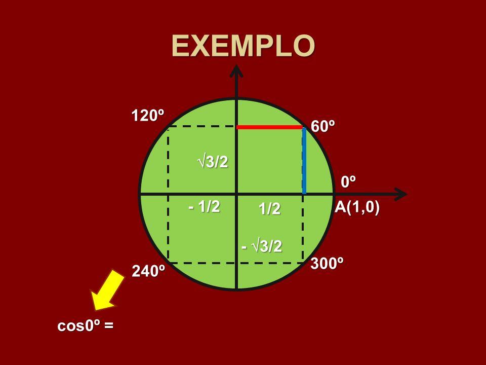 EXEMPLO 120º 60º 3/2 0º - 1/2 1/2 A(1,0) - 3/2 300º 240º cos0º =