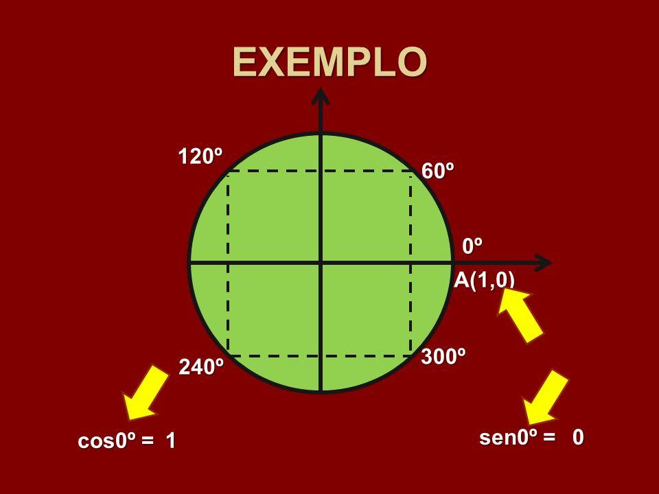 EXEMPLO 120º 60º 0º A(1,0) 300º 240º cos0º = 1 sen0º =
