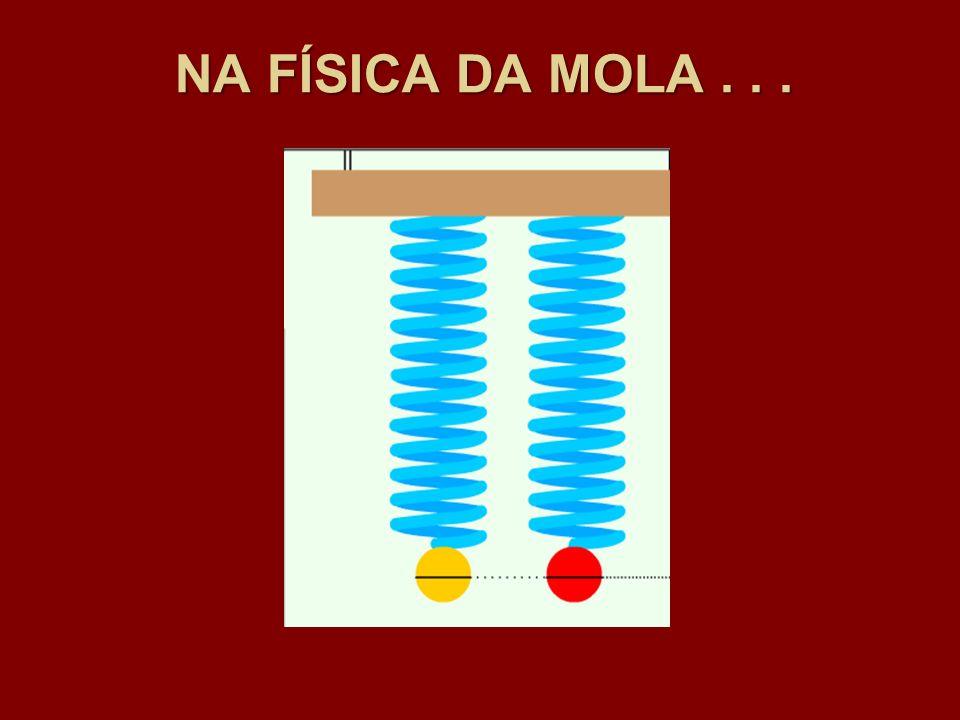 NA FÍSICA DA MOLA . . .