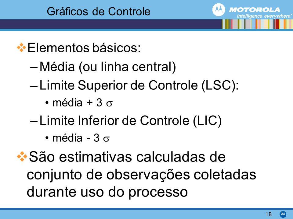Gráficos de Controle Elementos básicos: Média (ou linha central) Limite Superior de Controle (LSC):