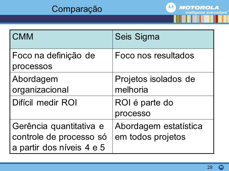 Comparação CMM. Seis Sigma. Foco na definição de processos. Foco nos resultados. Abordagem organizacional.