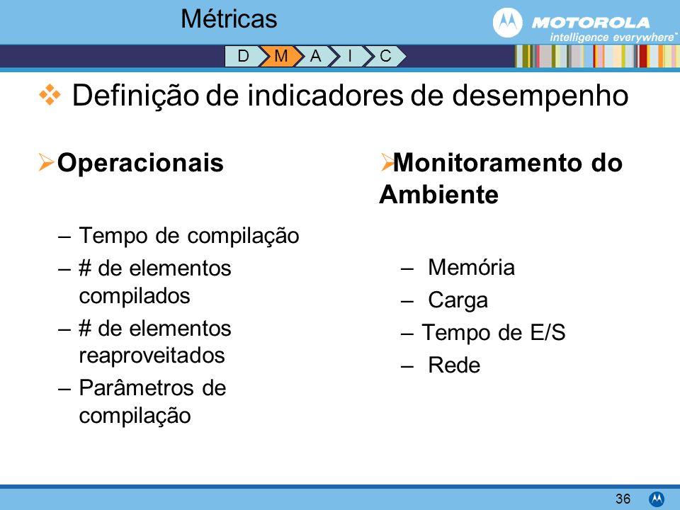 Definição de indicadores de desempenho