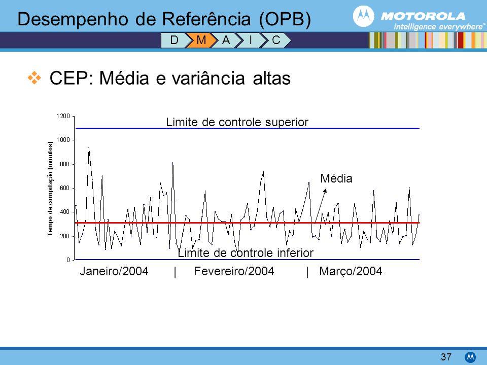 Desempenho de Referência (OPB)