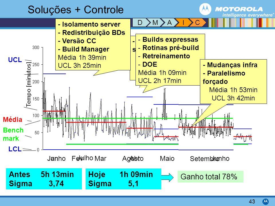 Soluções + Controle Antes 5h 13min Sigma 3,74 Hoje 1h 09min Sigma 5,1