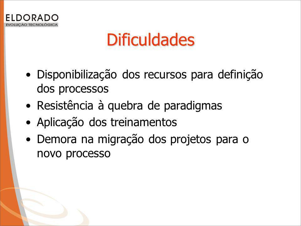 Dificuldades Disponibilização dos recursos para definição dos processos. Resistência à quebra de paradigmas.
