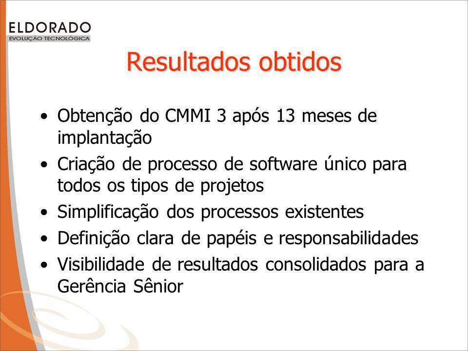 Resultados obtidos Obtenção do CMMI 3 após 13 meses de implantação