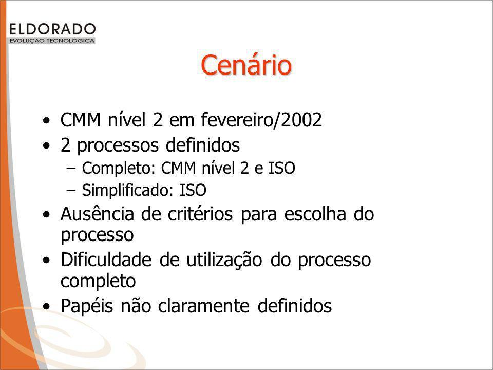Cenário CMM nível 2 em fevereiro/2002 2 processos definidos