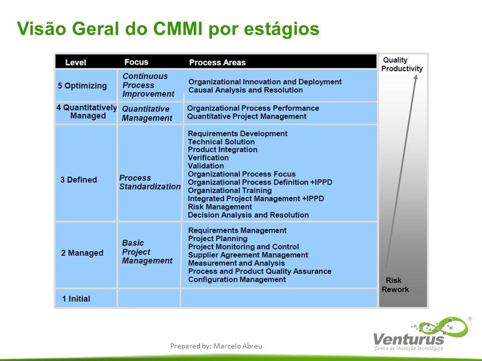 Visão Geral do CMMI por estágios