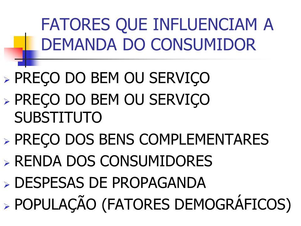FATORES QUE INFLUENCIAM A DEMANDA DO CONSUMIDOR