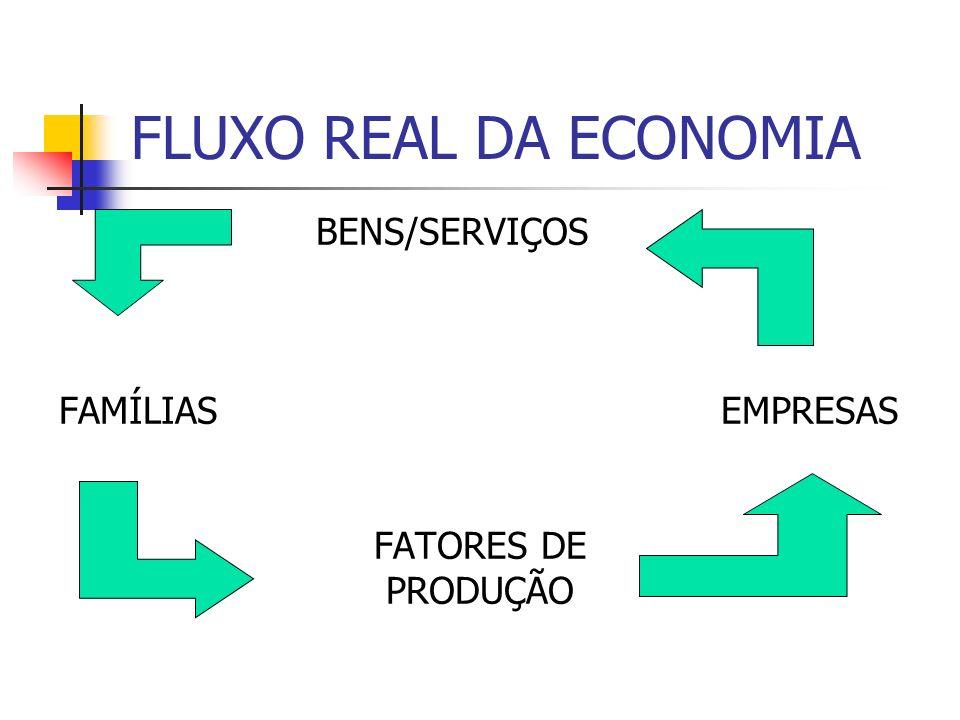 FLUXO REAL DA ECONOMIA BENS/SERVIÇOS FAMÍLIAS EMPRESAS FATORES DE