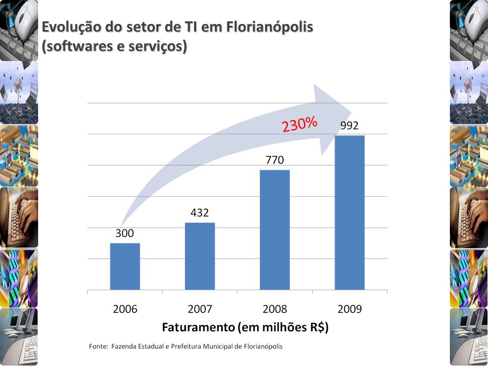 Evolução do setor de TI em Florianópolis