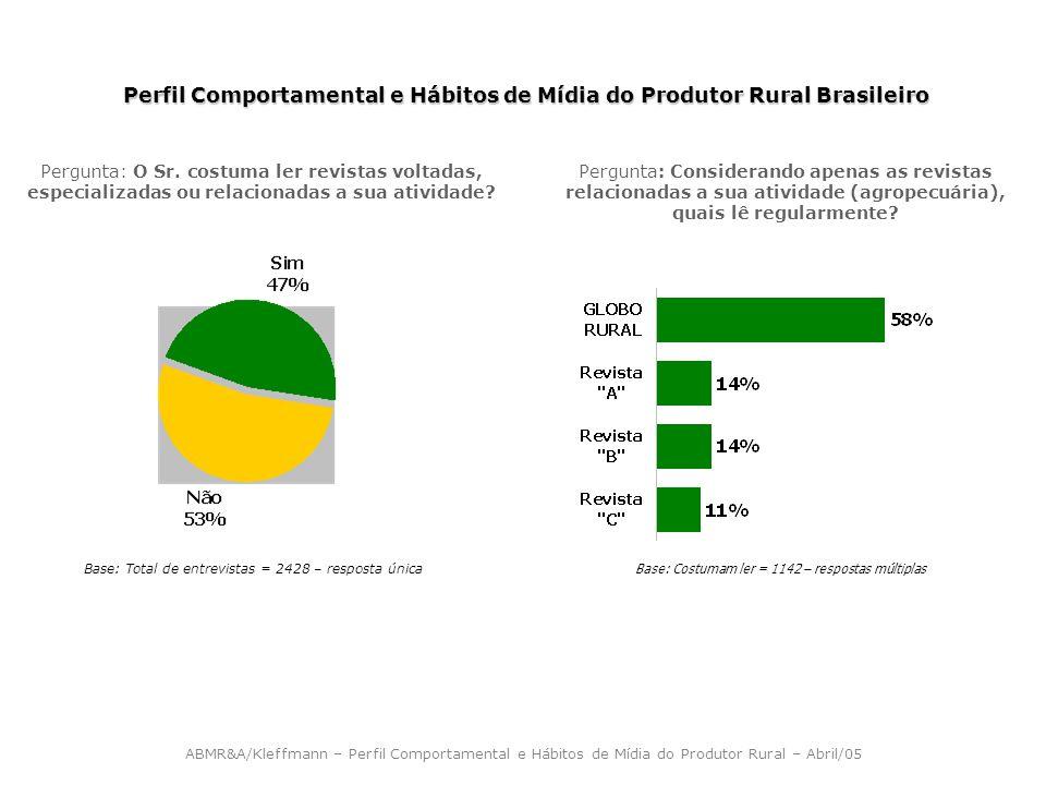 Perfil Comportamental e Hábitos de Mídia do Produtor Rural Brasileiro