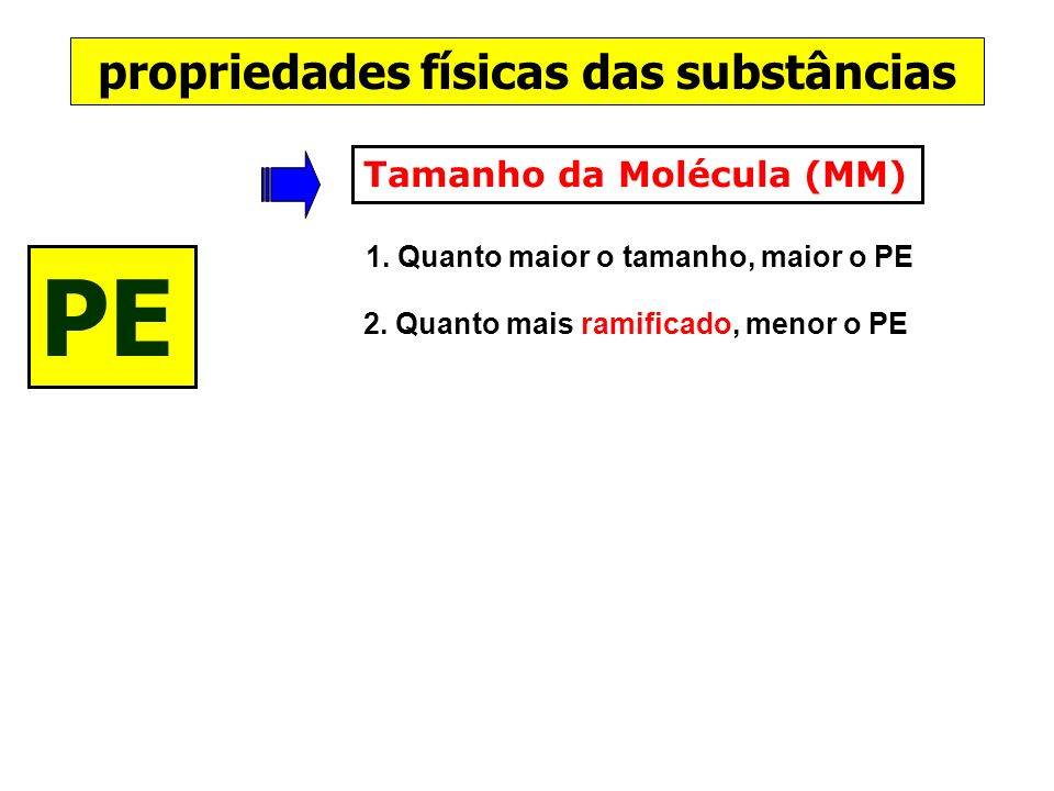 PE propriedades físicas das substâncias Tamanho da Molécula (MM)