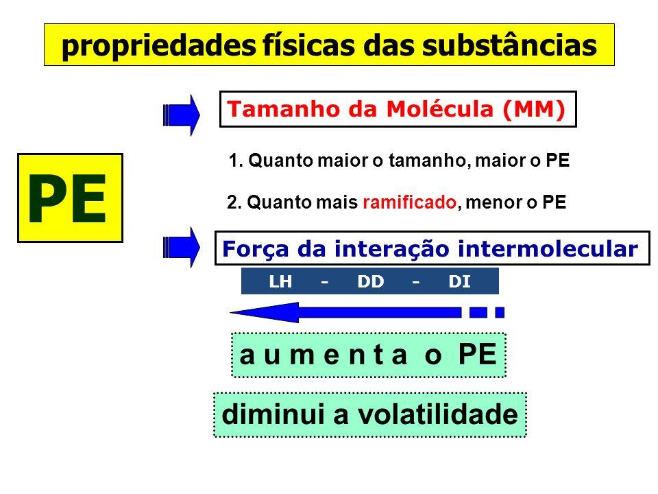 PE propriedades físicas das substâncias a u m e n t a o PE