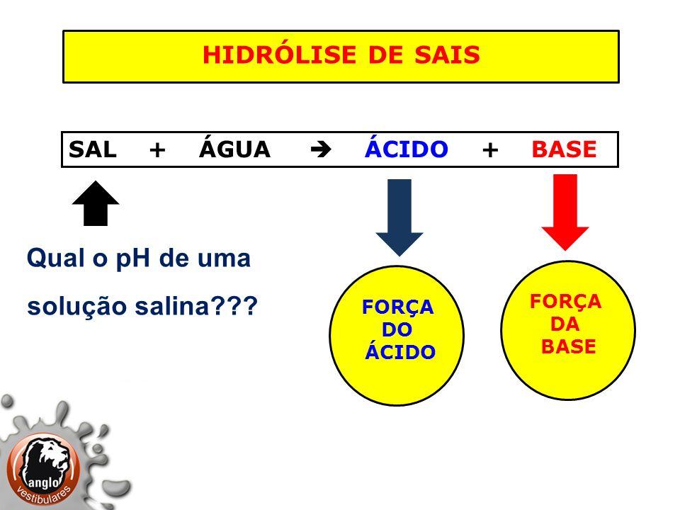 hidrólise de sais Qual o pH de uma solução salina