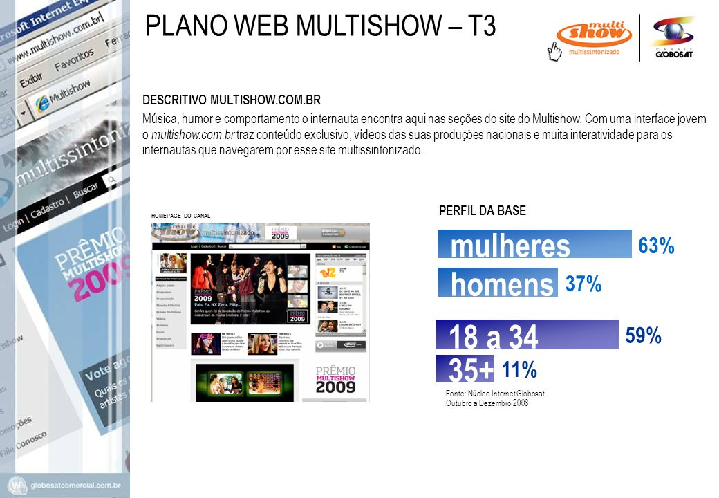 mulheres homens 18 a 34 35+ PLANO WEB MULTISHOW – T3 63% 37% 59% 11%