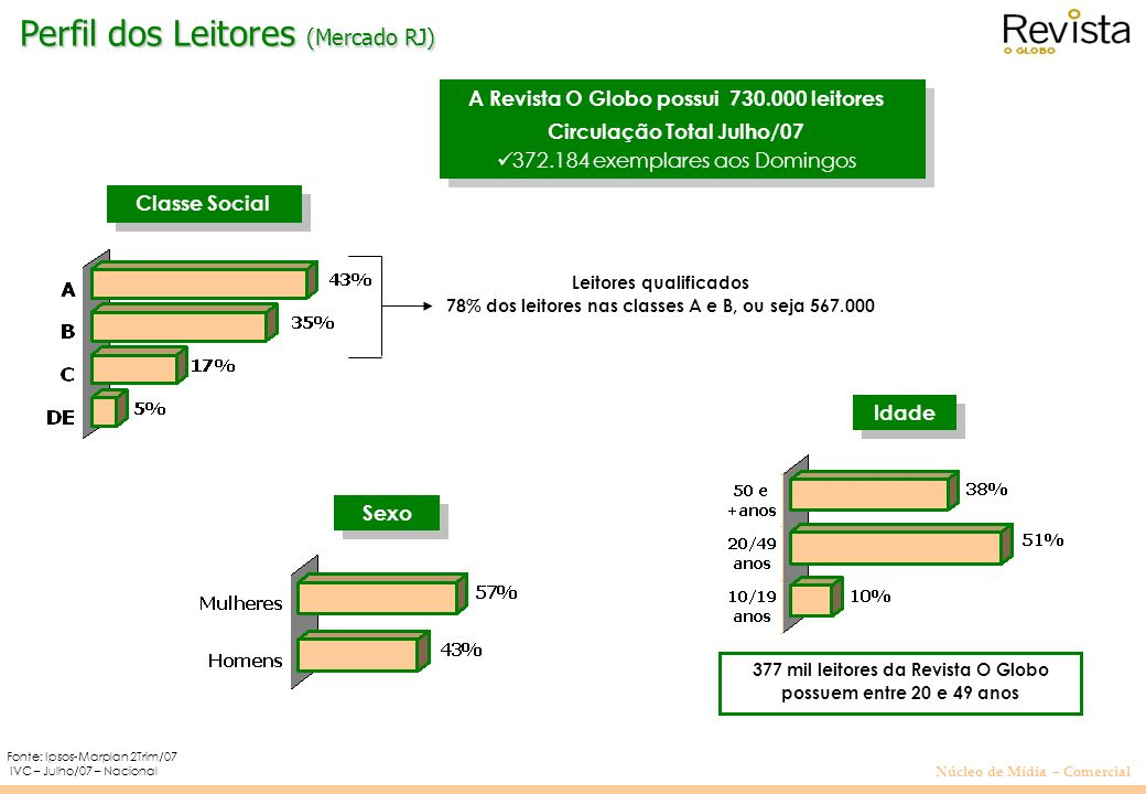 Perfil dos Leitores (Mercado RJ)