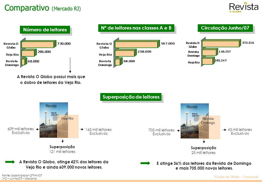 Comparativo (Mercado RJ)