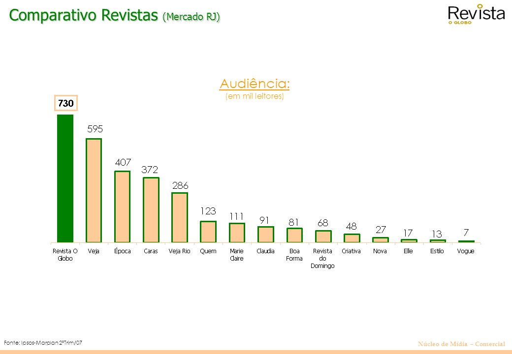 Comparativo Revistas (Mercado RJ)