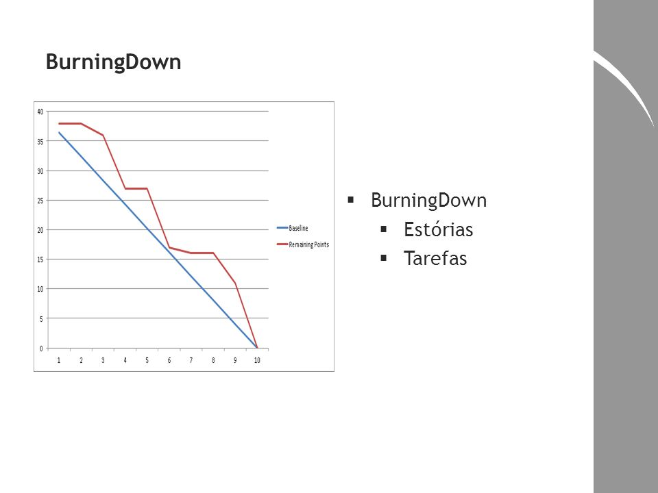 BurningDown BurningDown Estórias Tarefas