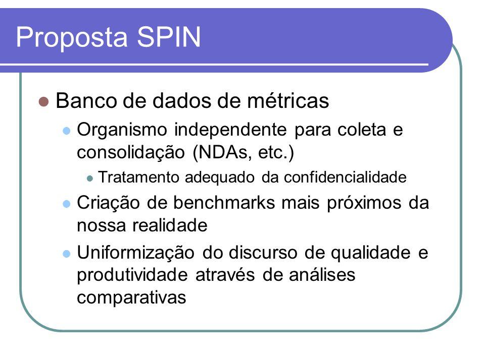 Proposta SPIN Banco de dados de métricas