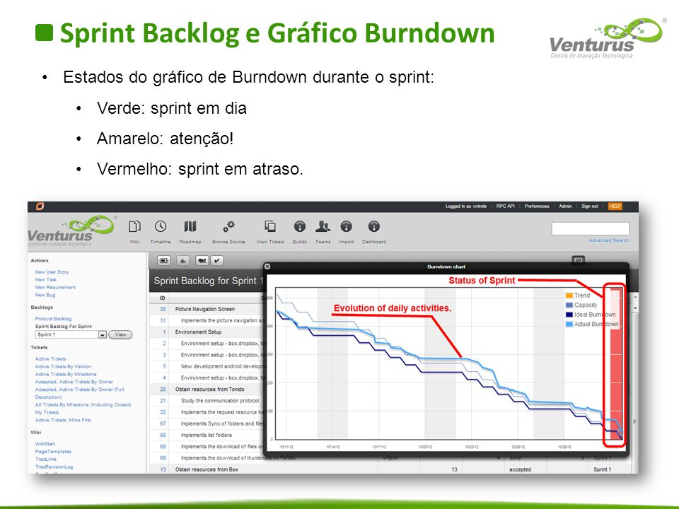 Sprint Backlog e Gráfico Burndown