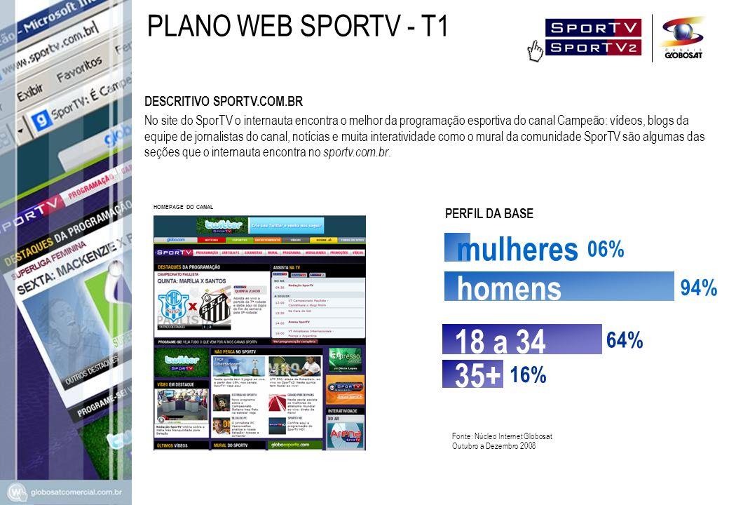 mulheres homens 18 a 34 35+ PLANO WEB SPORTV - T1 06% 94% 64% 16%