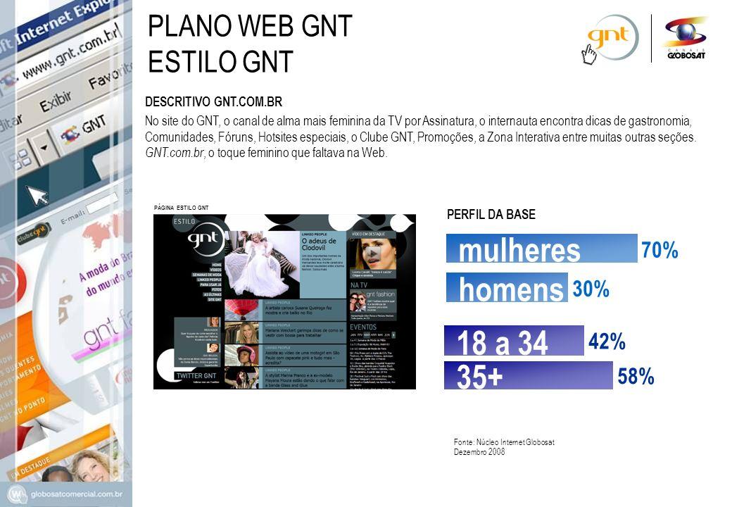 mulheres homens 18 a 34 35+ PLANO WEB GNT ESTILO GNT 70% 30% 42% 58%