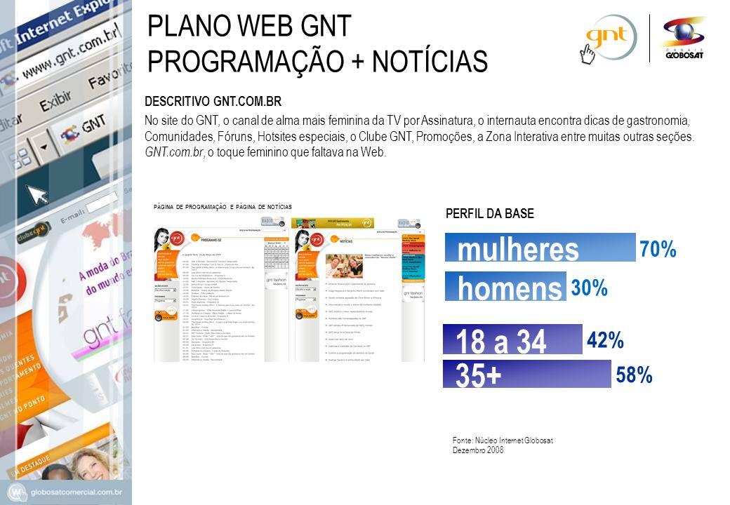mulheres homens 18 a 34 35+ PLANO WEB GNT PROGRAMAÇÃO + NOTÍCIAS 70%