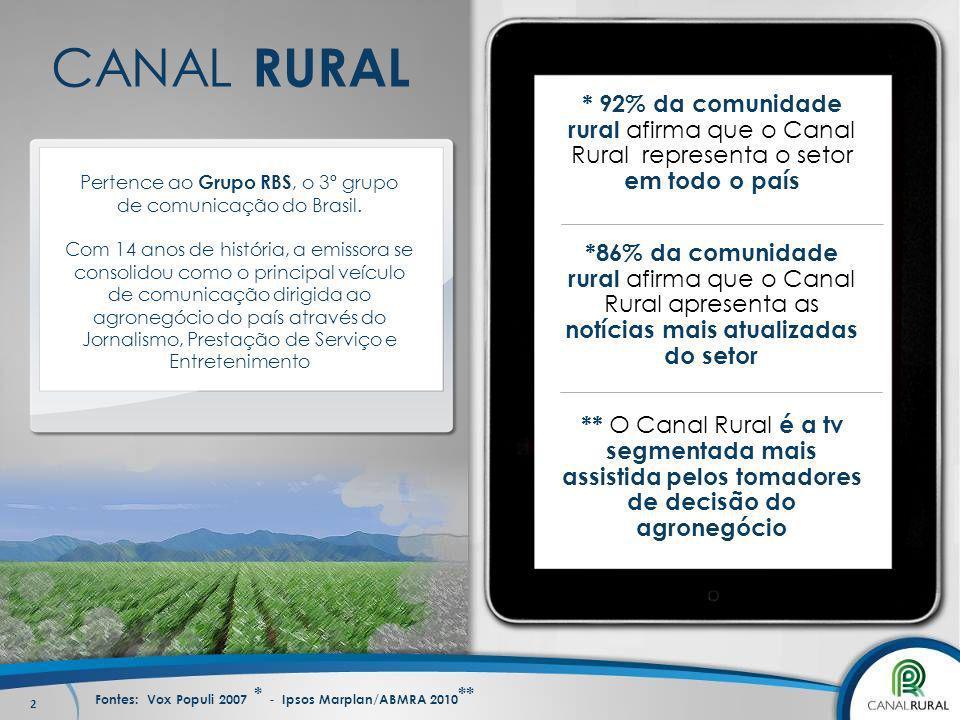 CANAL RURAL * 92% da comunidade rural afirma que o Canal Rural representa o setor em todo o país. Pertence ao Grupo RBS, o 3º grupo.
