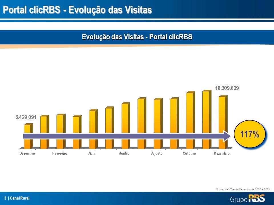 Portal clicRBS - Evolução das Visitas