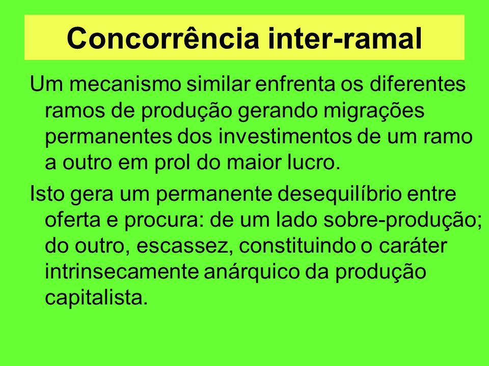 Concorrência inter-ramal
