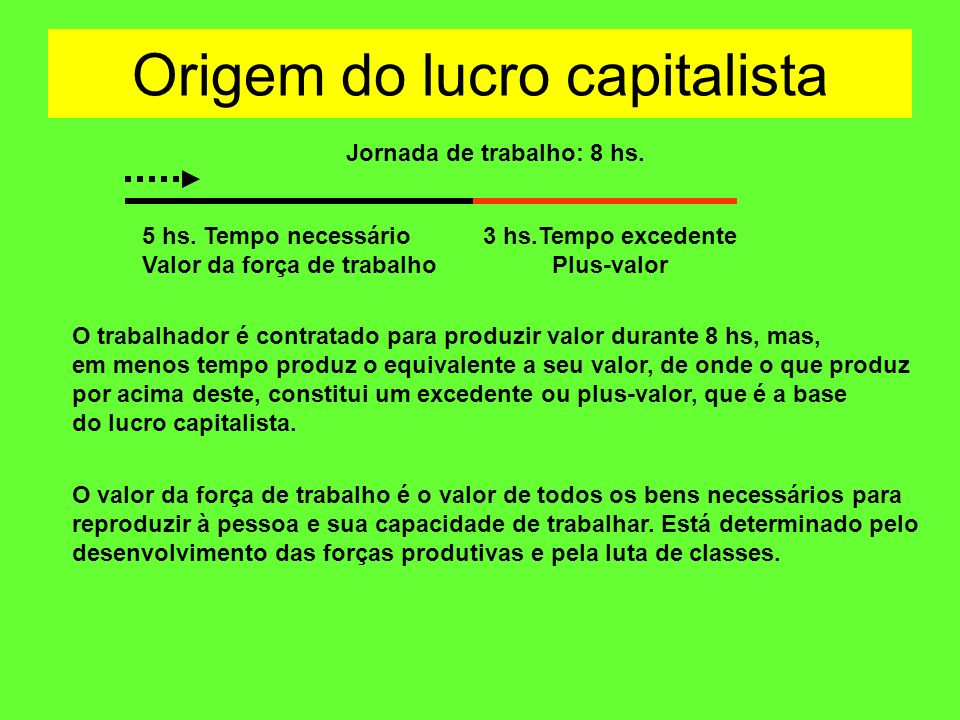 Origem do lucro capitalista