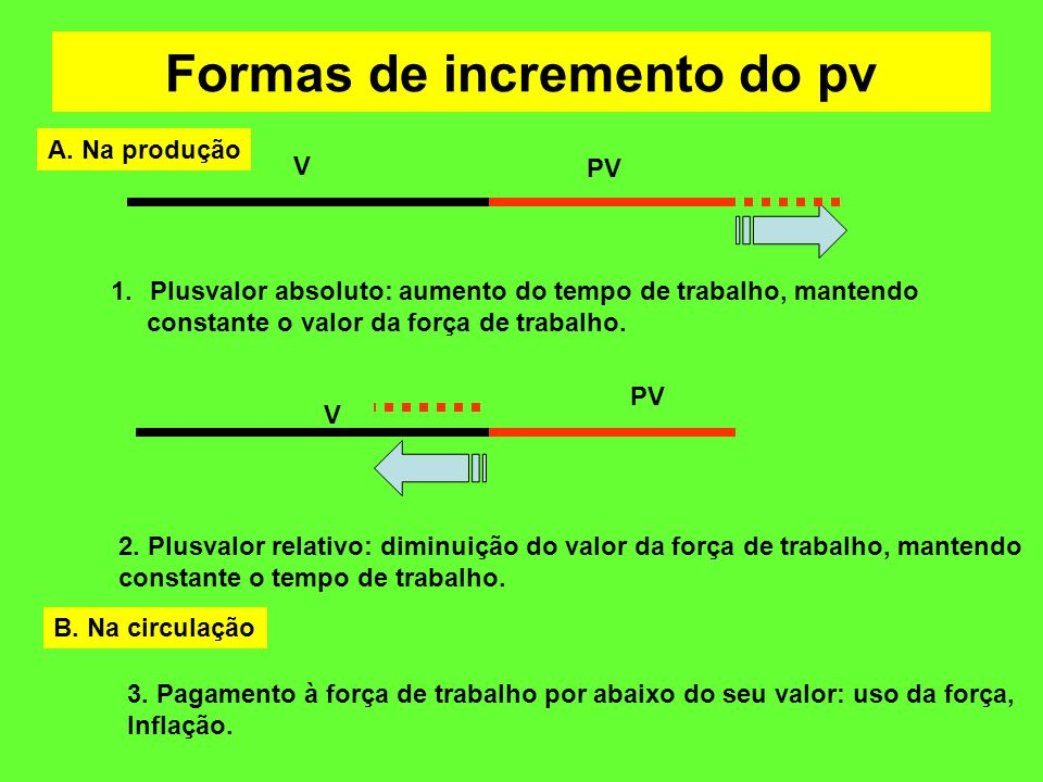Formas de incremento do pv