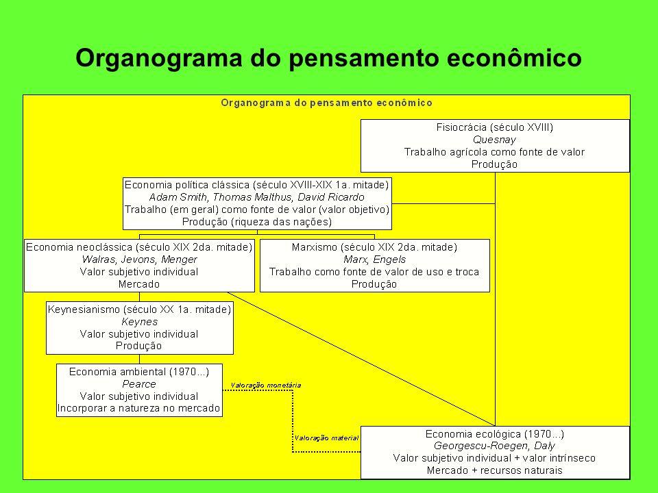 Organograma do pensamento econômico