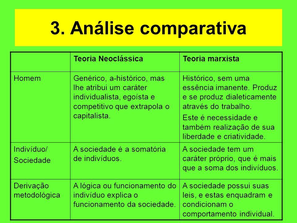 3. Análise comparativa Teoria Neoclássica Teoria marxista Homem