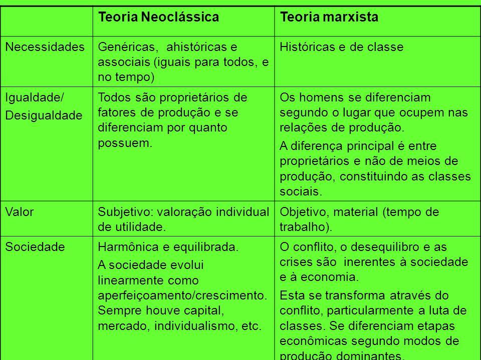 Teoria Neoclássica Teoria marxista Necessidades