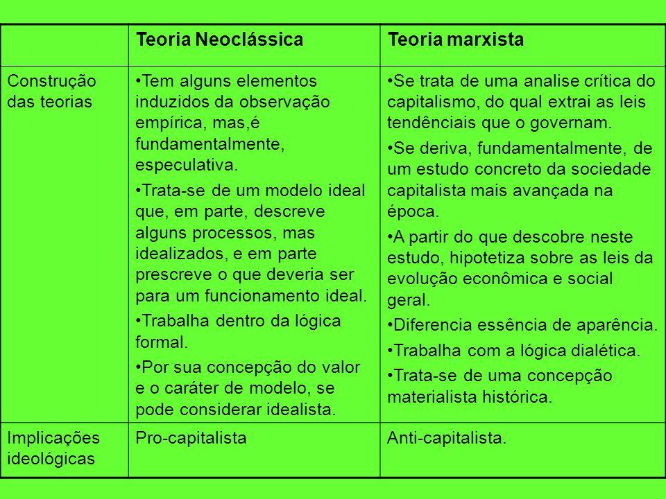Teoria Neoclássica Teoria marxista Construção das teorias