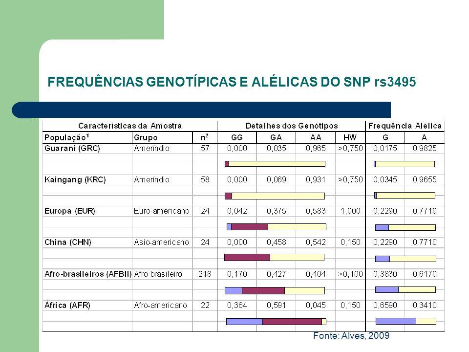 FREQUÊNCIAS GENOTÍPICAS E ALÉLICAS DO SNP rs3495