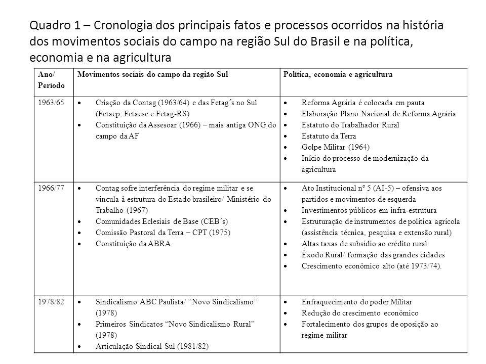 Quadro 1 – Cronologia dos principais fatos e processos ocorridos na história dos movimentos sociais do campo na região Sul do Brasil e na política, economia e na agricultura
