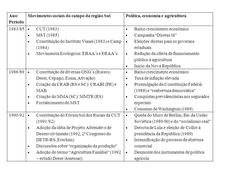 Ano/ Período Movimentos sociais do campo da região Sul. Política, economia e agricultura. 1983/85.