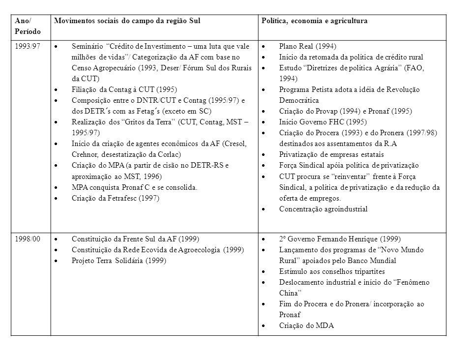 Ano/ Período Movimentos sociais do campo da região Sul. Política, economia e agricultura. 1993/97.