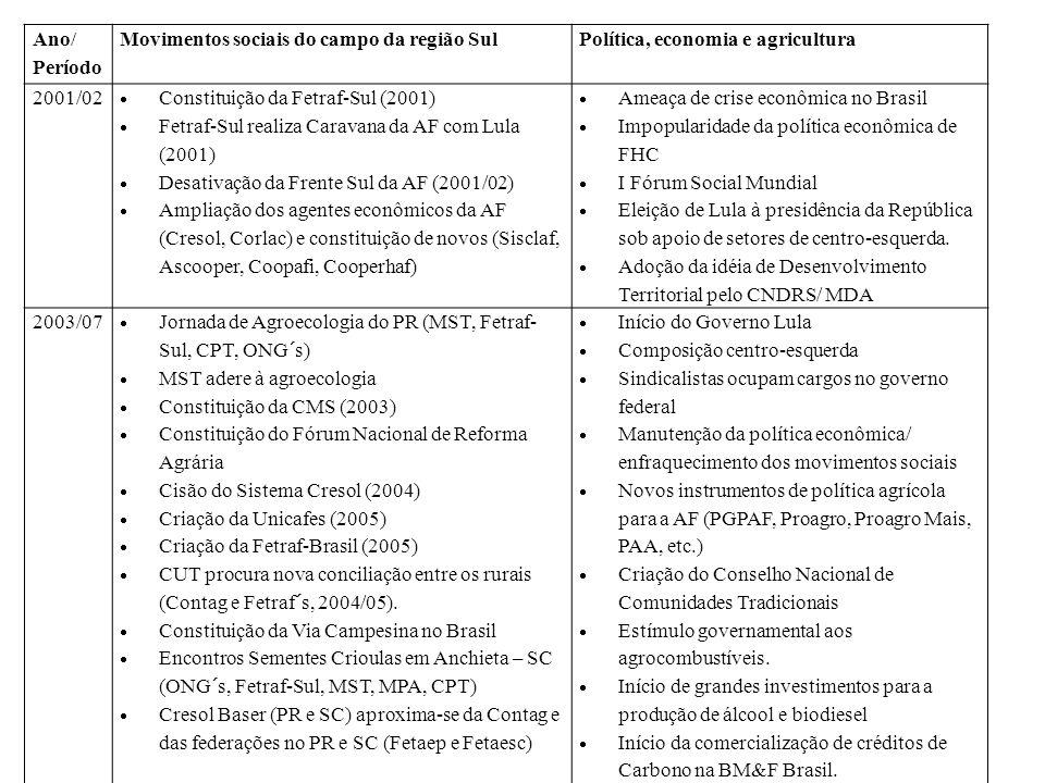 Ano/ PeríodoMovimentos sociais do campo da região Sul. Política, economia e agricultura. 2001/02. Constituição da Fetraf-Sul (2001)