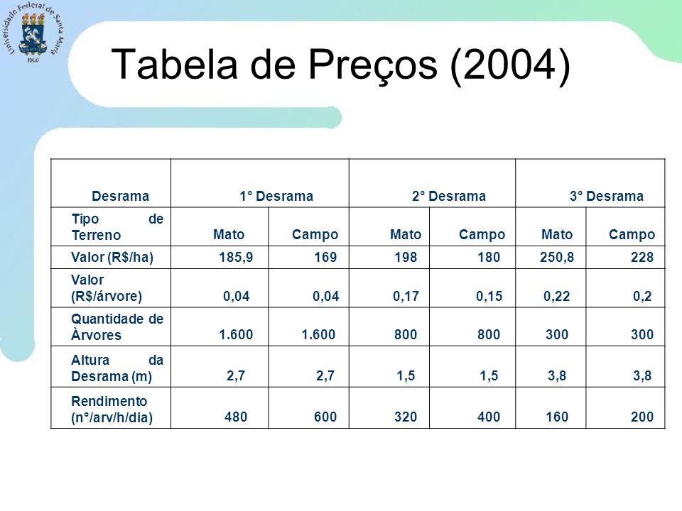 Tabela de Preços (2004) Desrama 1° Desrama 2° Desrama 3° Desrama