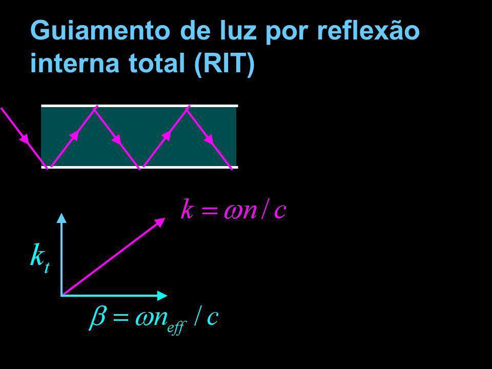 Guiamento de luz por reflexão interna total (RIT)