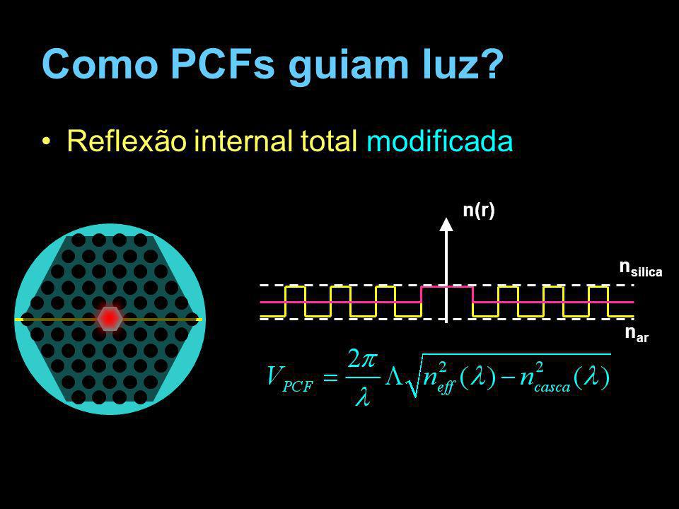 Como PCFs guiam luz Reflexão internal total modificada n(r) nsilica