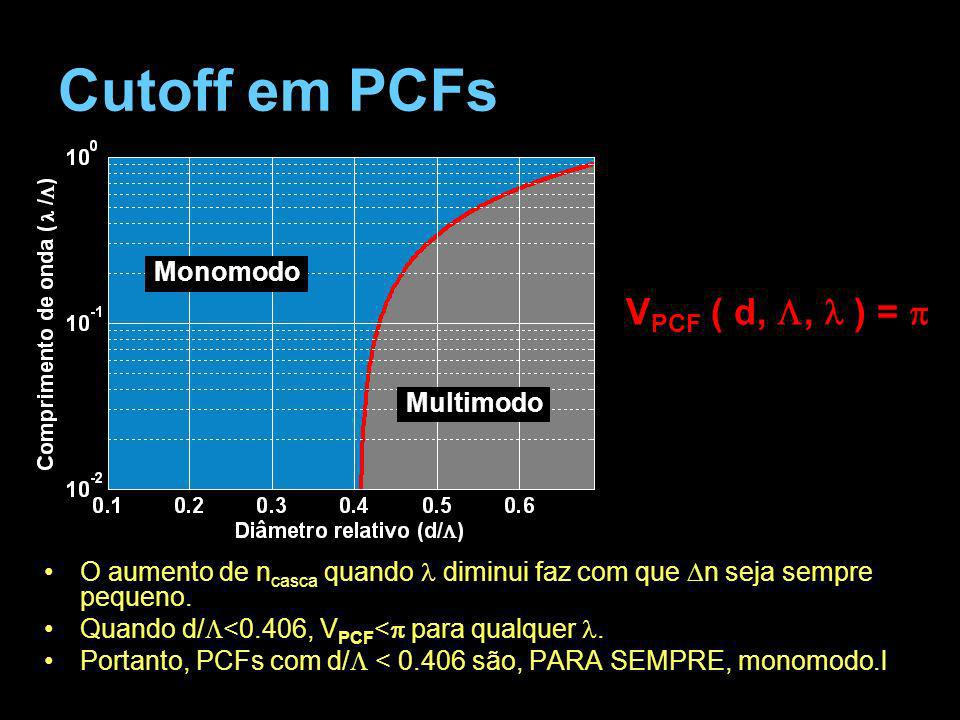Cutoff em PCFs VPCF ( d, L, l ) = p Monomodo Multimodo
