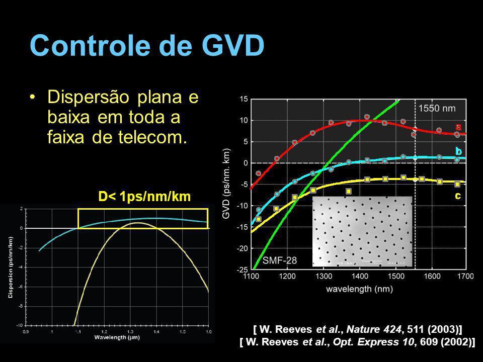 Controle de GVD Dispersão plana e baixa em toda a faixa de telecom.