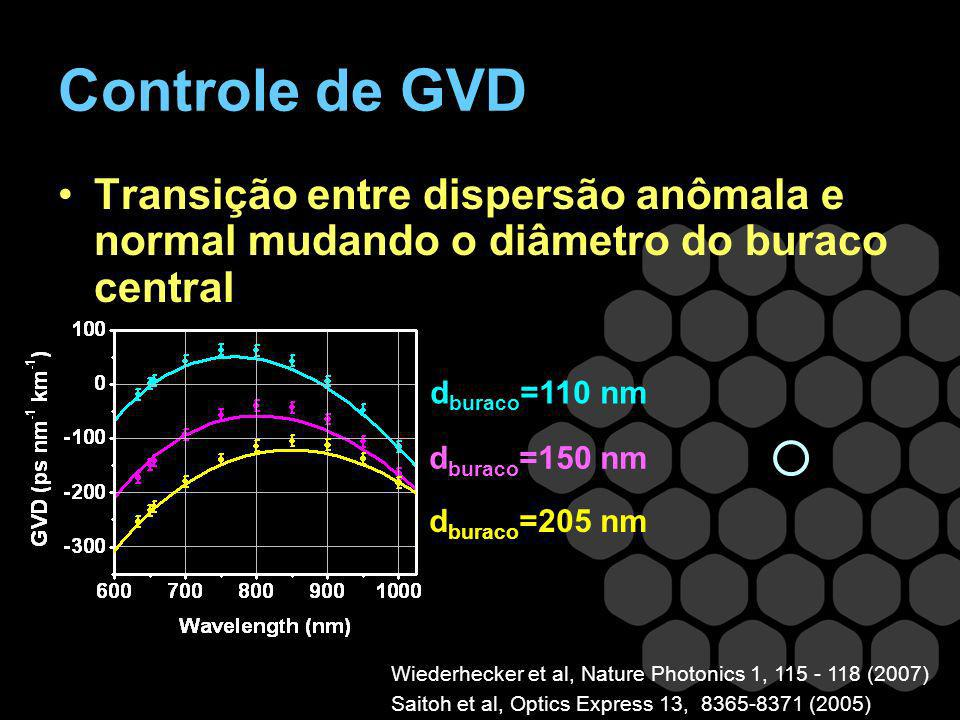 Controle de GVDTransição entre dispersão anômala e normal mudando o diâmetro do buraco central. dburaco=110 nm.